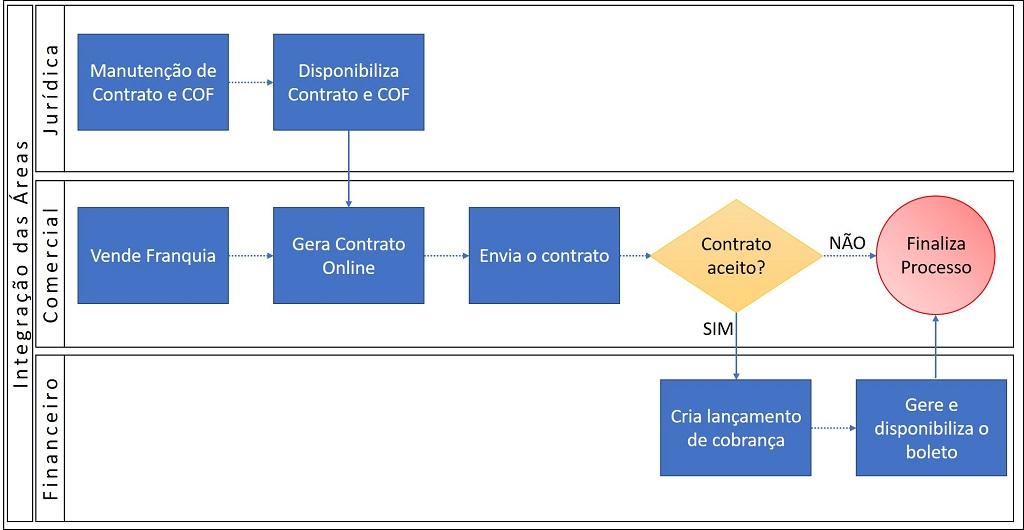 ERP processo