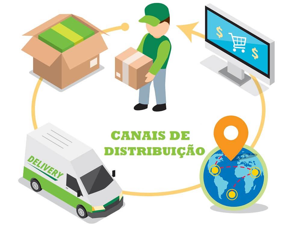 canais de distribuição para franquias de sucesso