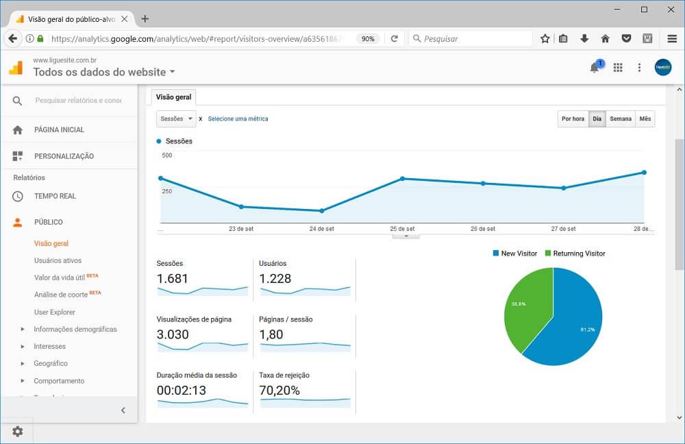 como criar um site - google analytics