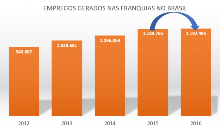 empregos nas franquias 2012-2016