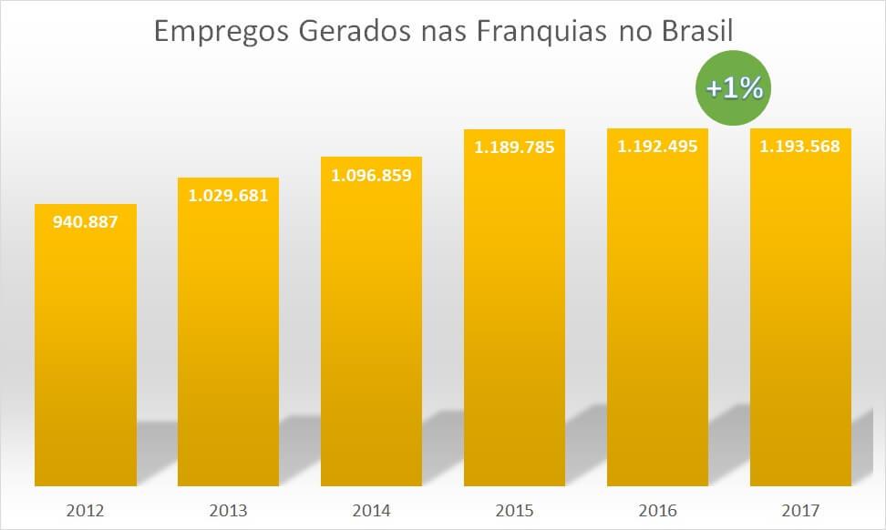 empregos nas franquias de 2012 a 2017