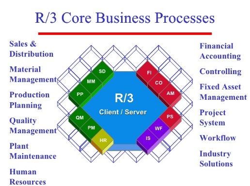 erp core business