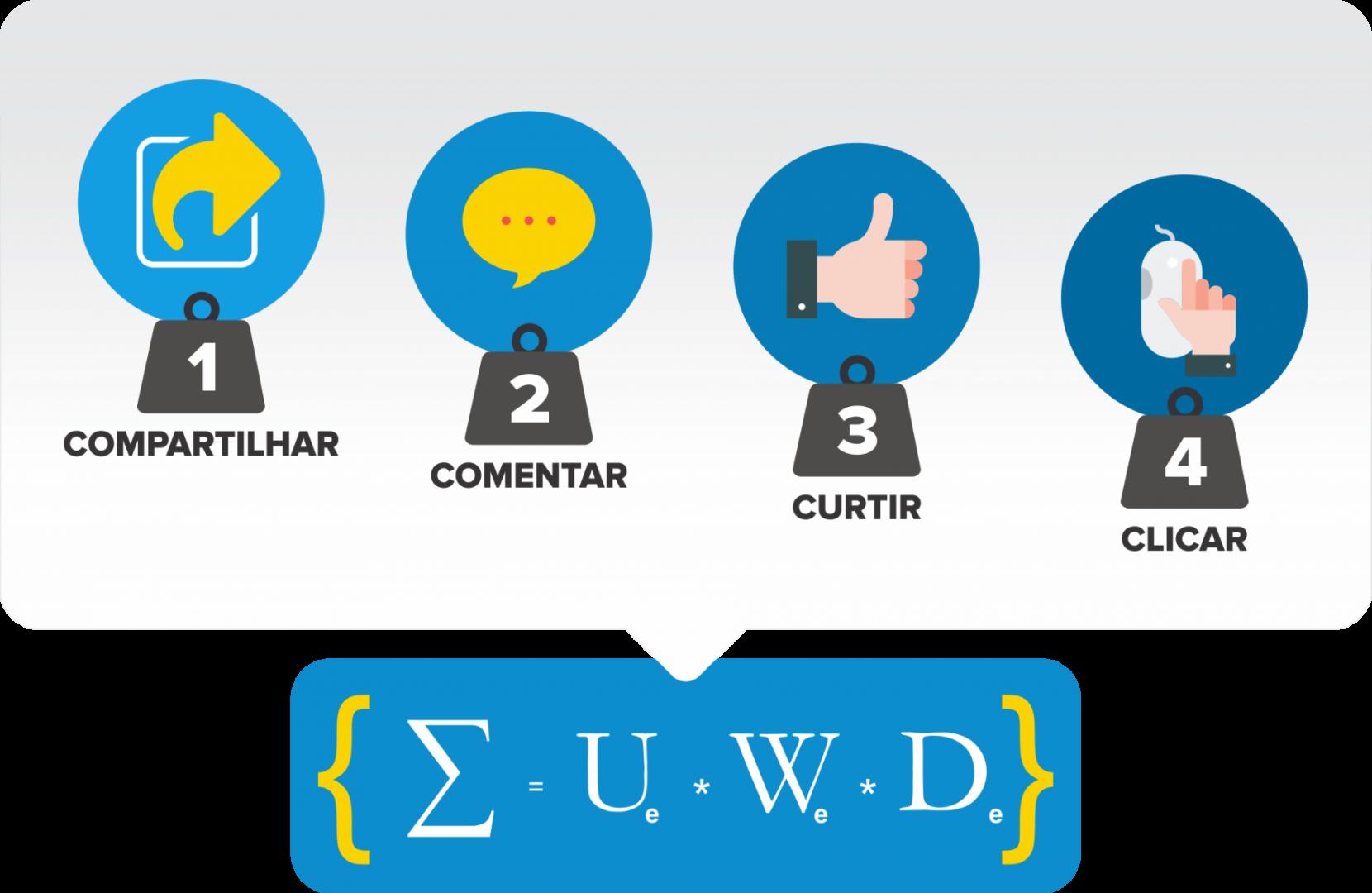 Facebook ADS: Compartilhar, Comentar, Curtir e Clicar