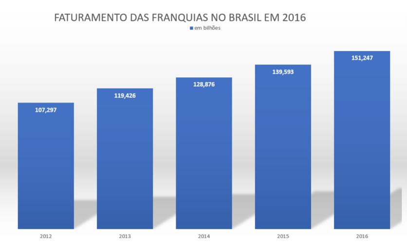 faturamento franquias 2012-2016