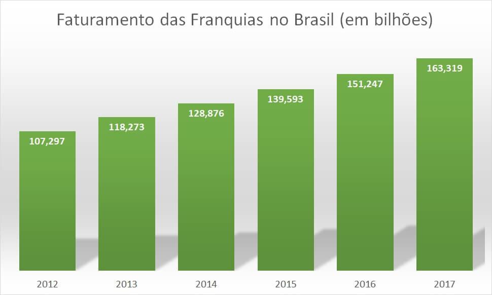 faturamento das franquias de 2012 a 2017