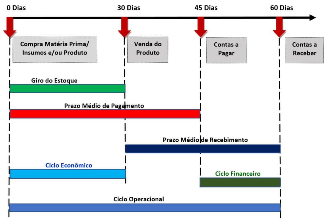 gráfico do ciclo operacional