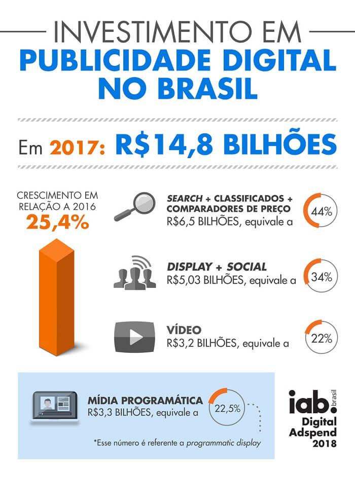 infográfico sobre publicidade online