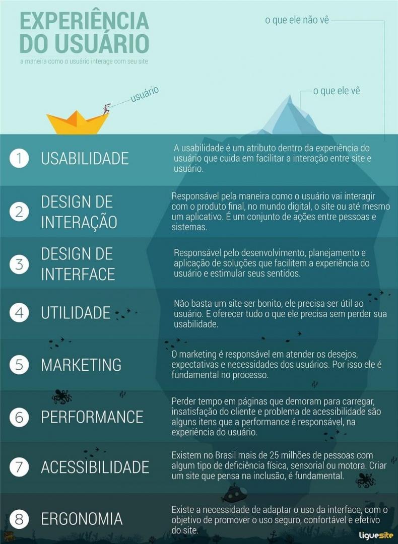 infográfico sobre experiência do usuário