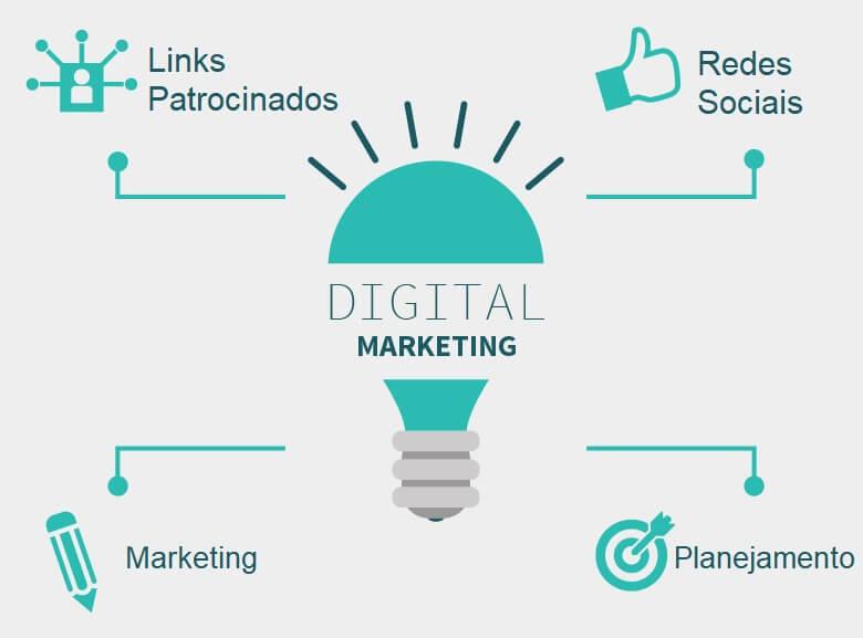 loja virtual com estratégias de marketing