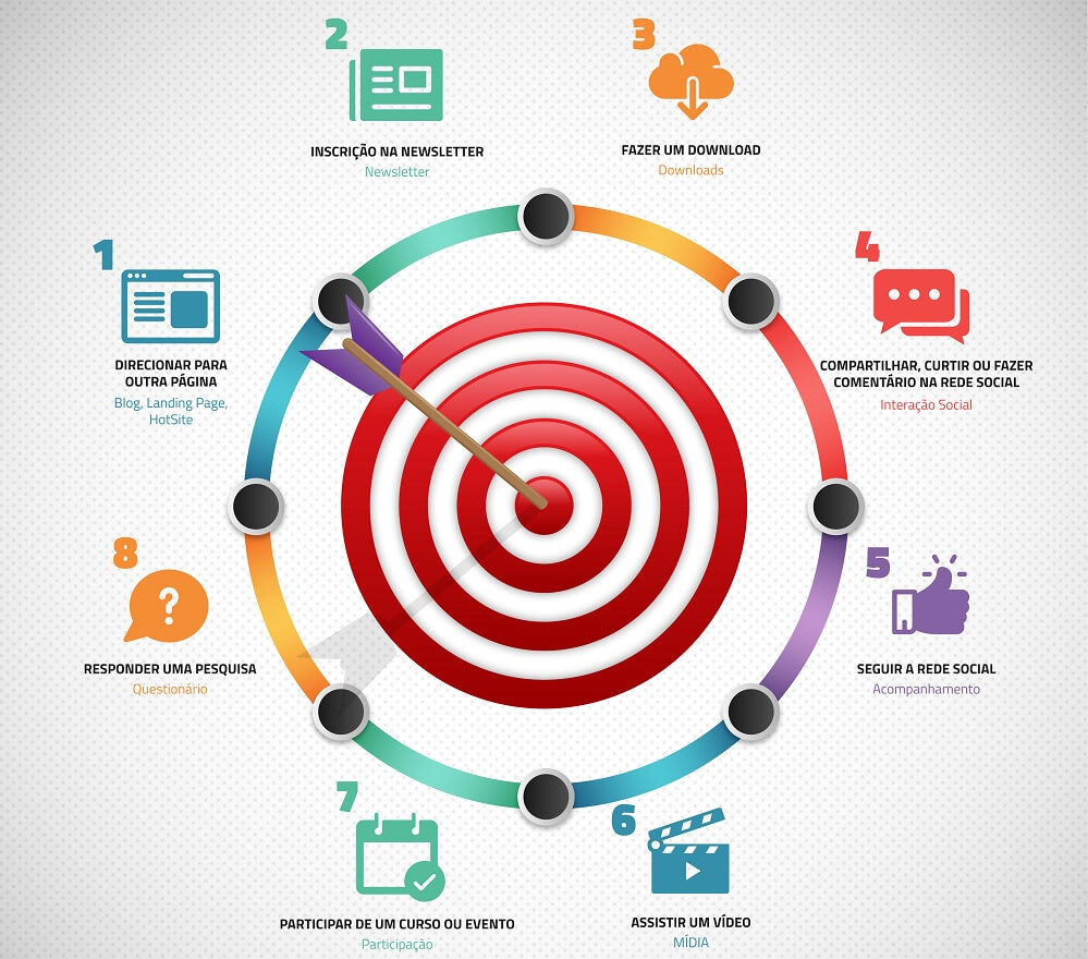 objetivos do call to action