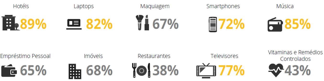 percentual de compra por setor 02