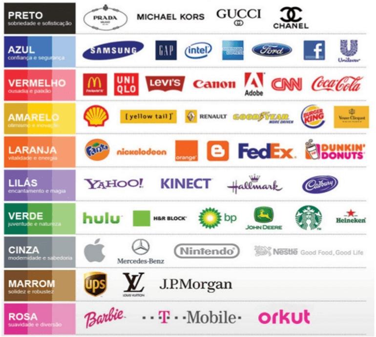 significado das cores marcas famosas