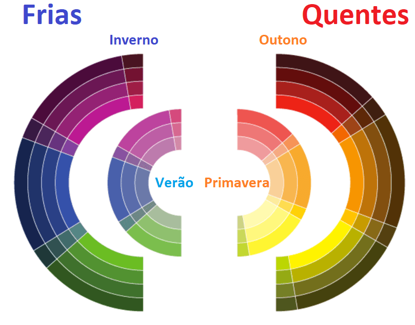 temperatura do significado das cores